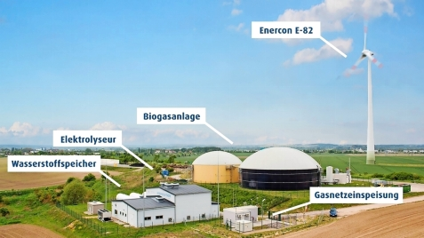 Hybridkraftwerk